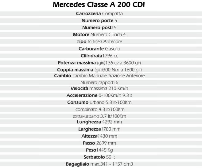 test auto mercedes classe a 200 cdi caratteristiche prezzi consumi. Black Bedroom Furniture Sets. Home Design Ideas