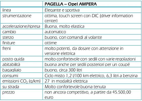 Opel Ampera - Elettrica - Pagella