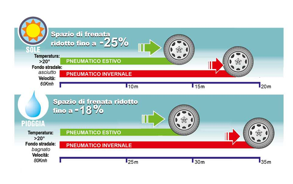 Confronto-spazio-frenata-Sicurezza auto, l'importanza degli pneumatici per una guida sicura