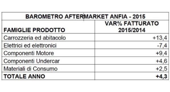 Aftermarket- crescita del +4,3% nel 2015 - 2