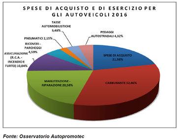 Spese auto: in Italia nel 2016 sono stati spesi 175,8 miliardi per gli autoveicoli