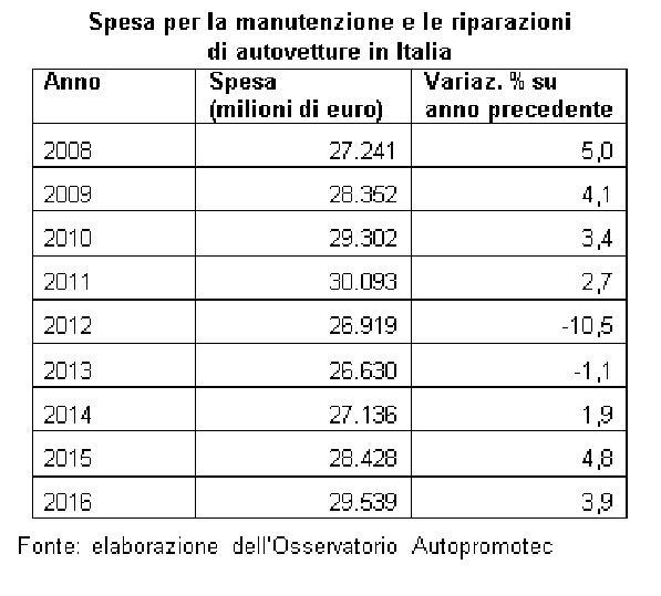 Spesa manutenzione auto: gli italiani nel 2016 hanno speso 29,5 miliardi di euro - 2