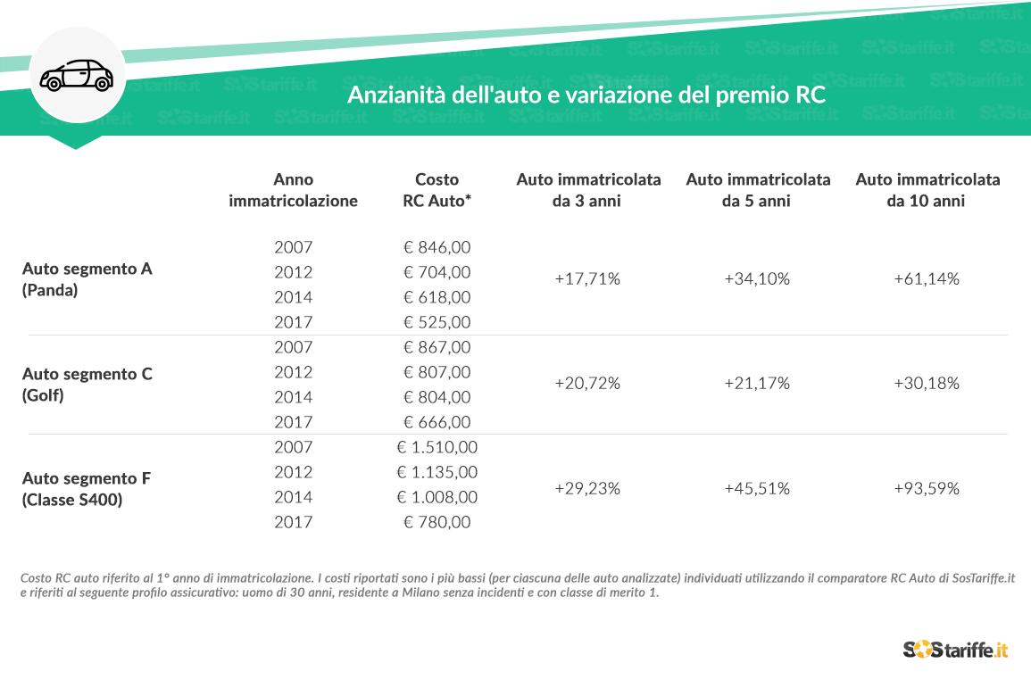 Costo assicurazione auto: i prezzi aumentano in base all'anno di immatricolazione del veicolo 2