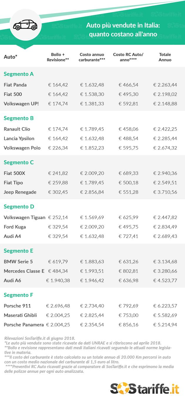 Auto pi vendute in italia quali sono i costi annui per for Quanto costa costruire un garage per 3 auto