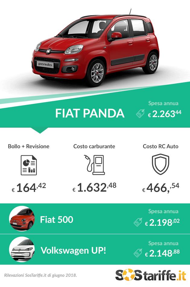 Auto più vendute in Italia: quali sono i costi annui per mantenerle? 2