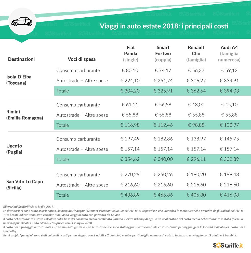 Vacanza in auto: quanto costa viaggiare in macchina in Italia? 3