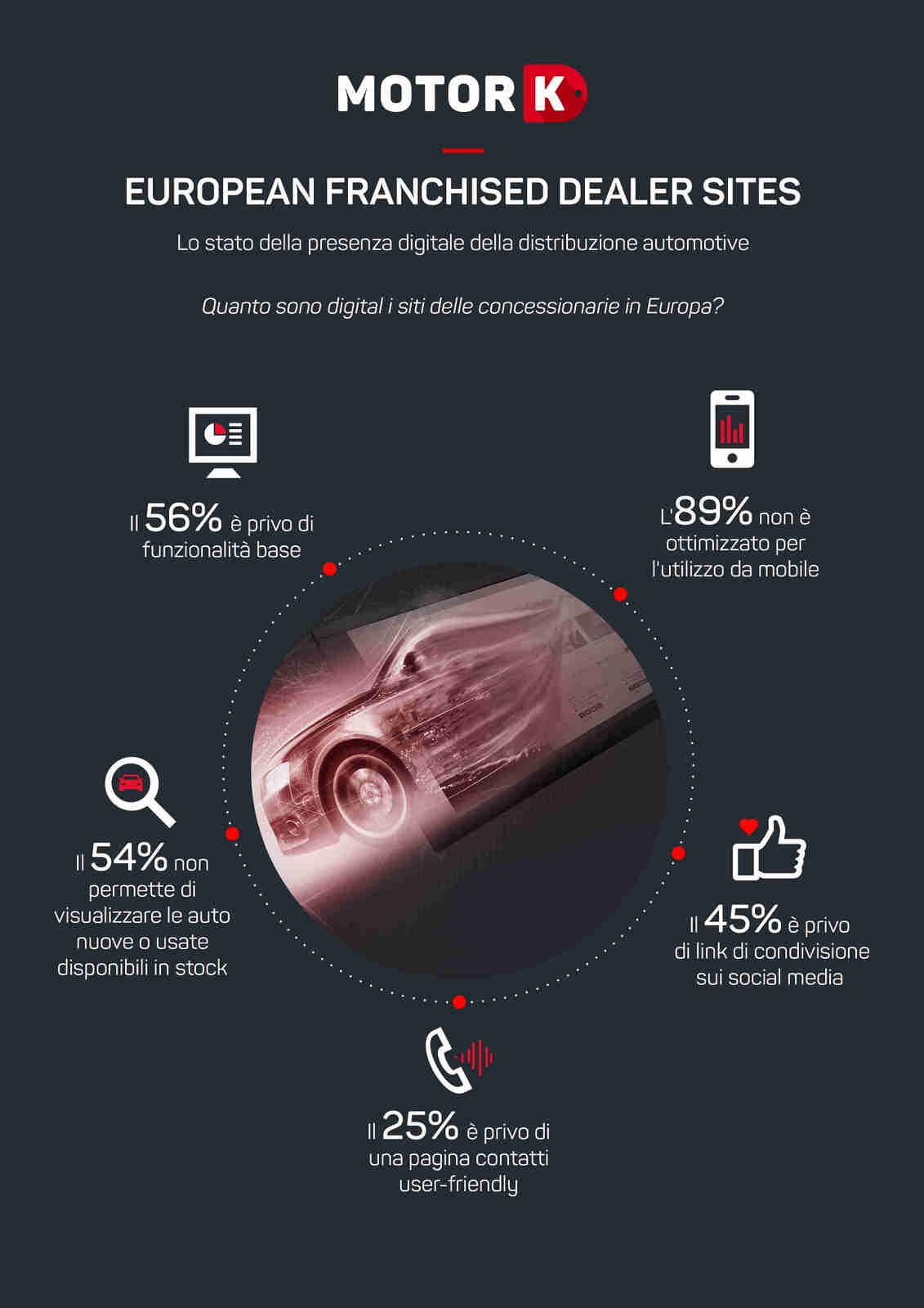 Concessionari auto: in Europa uno su due non è ancora digitale