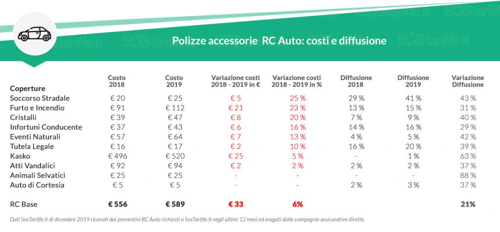 Rc auto online: nel 2019 polizze online in lieve aumento rispetto al 2018